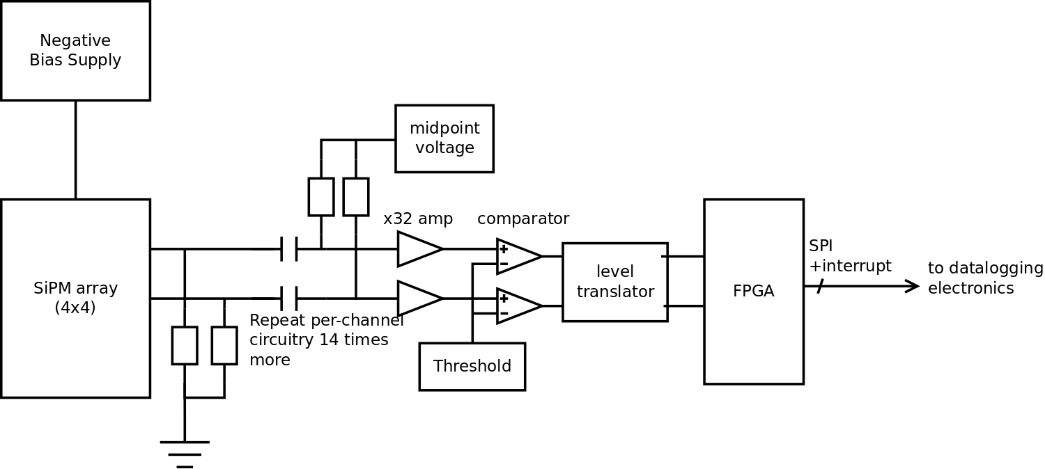 Scintillator Sipm Based Radiation Detector Fast Logarithmic Amplifier 16 Counters And A Reference Clock The Fpga Also Handles Event Detection Requiring Various Criteria To Be Met Before An Is Recorded