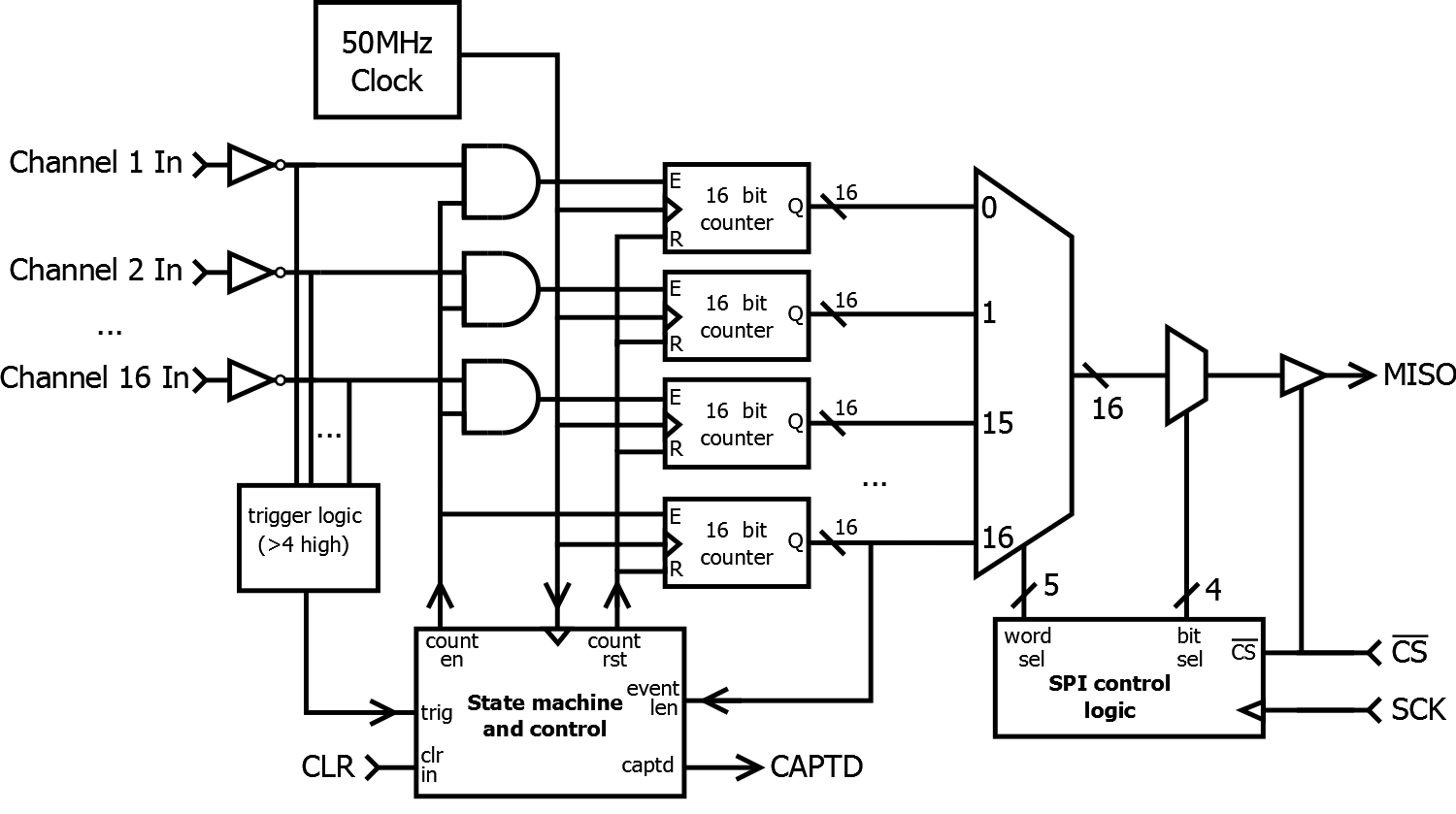 Scintillator Sipm Based Radiation Detector Shown Below Is The Schematic For Pulse Width Monitor A Simplified Block Diagram Representing Logic Implemented Inside Fpga Vhdl Source Code Also Available In Projects Github